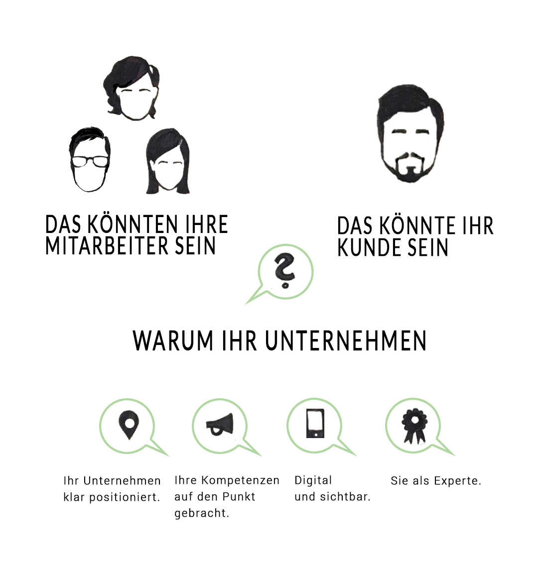 thinking elements – Warum Marketing für B2B