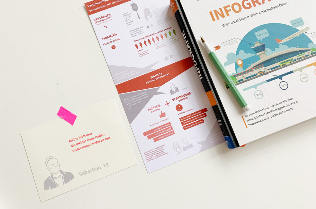 Anja Maser thinking elements Infografiken